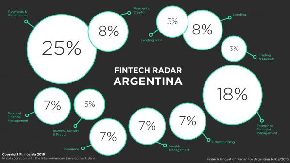 argentina-fintech-radar