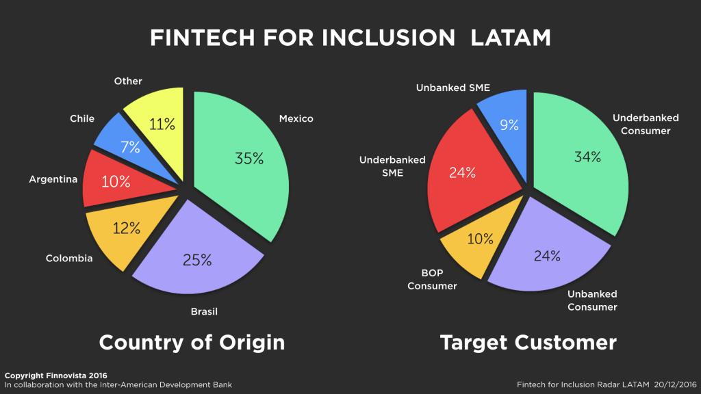 fintech-inclusion-latam