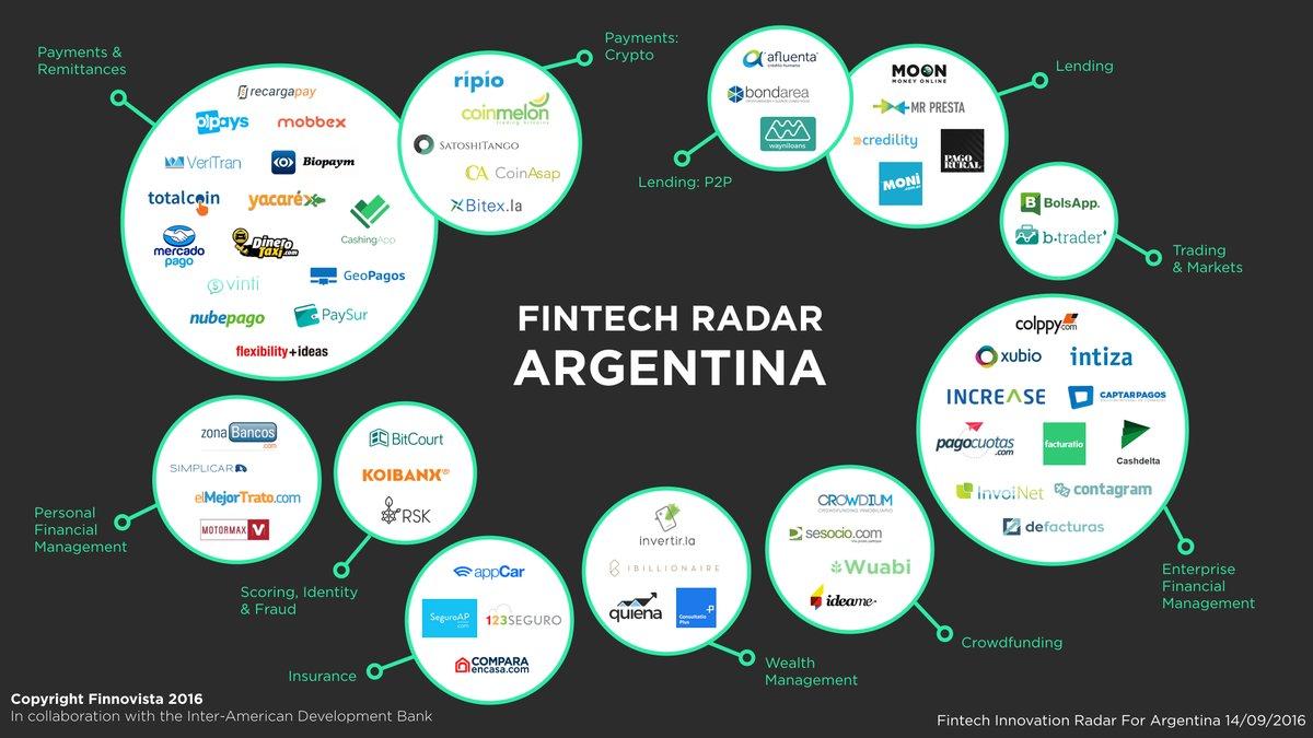 mapa-fintech-argentina